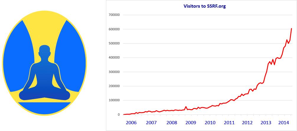 SSRF-org-popularity